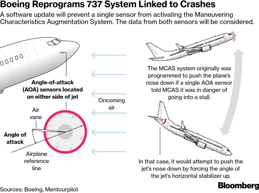 Boeing reprograma el sistema del 737 vinculado a los accidentes