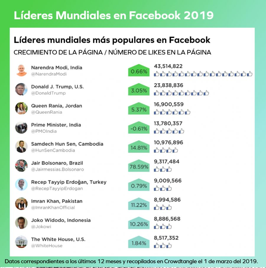 Líderes más populares del mundo y de la región en Facebook.