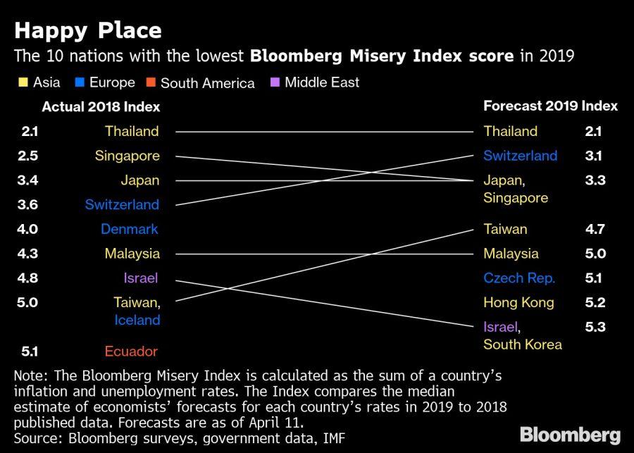 Los 10 países menos miserables en 2018 y 2019.