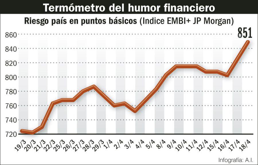 El Riesgo país, termómetro del humor financiero.