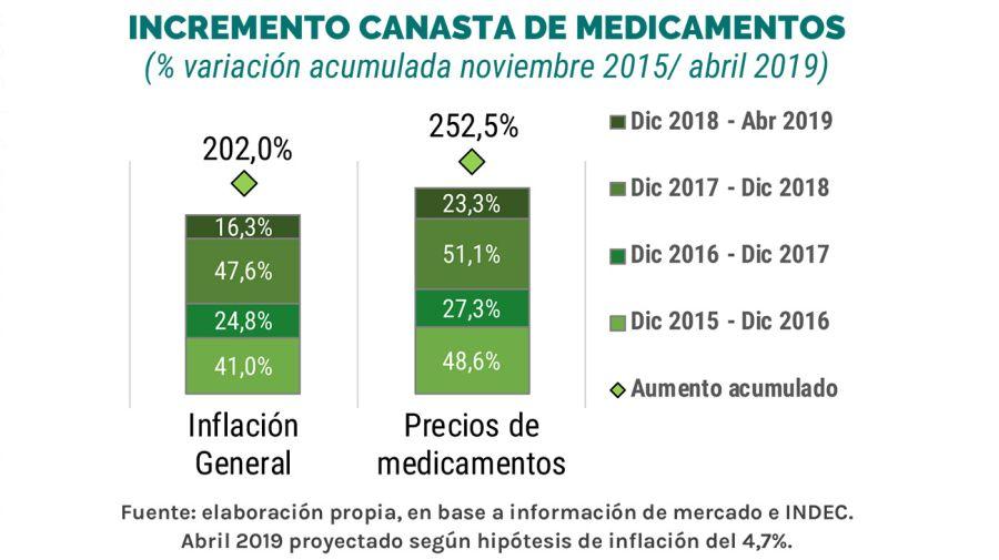 medicamentos-22042019-01