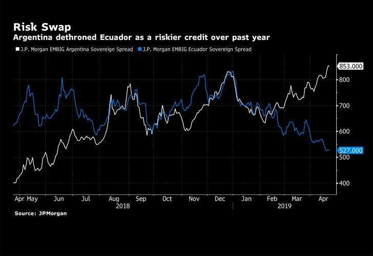 risky credit