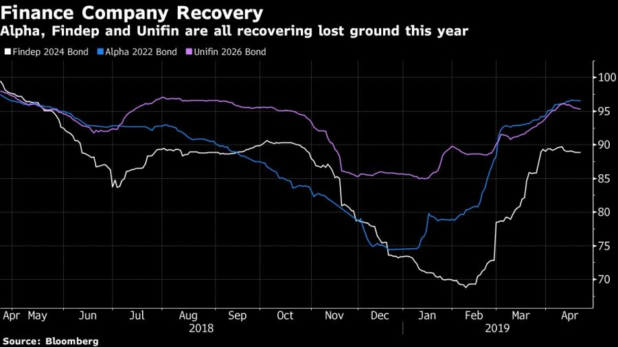 Alpha, Findep and Unifin are all recovering lost ground this year