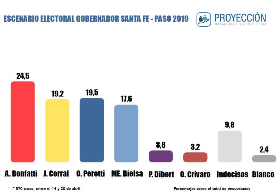 Encuesta PASO provincia de Santa Fe.
