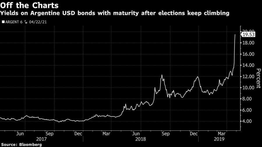 Yields on Argentine USD bonds with maturity after elections keep climbing