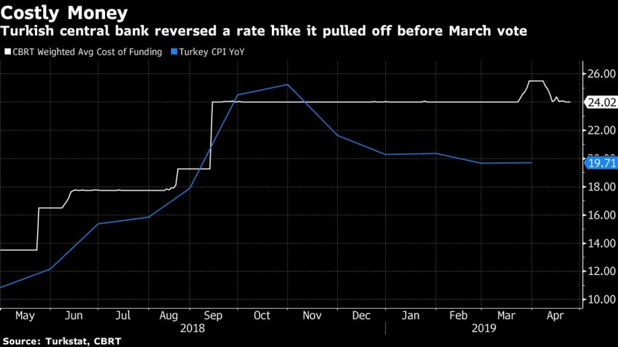 Turkish central bank reversed a rate hike it pulled off before March vote