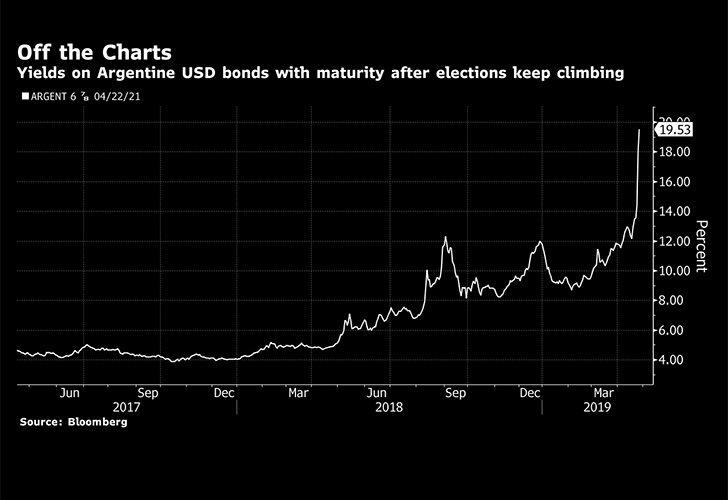 graphic bloomberg yields