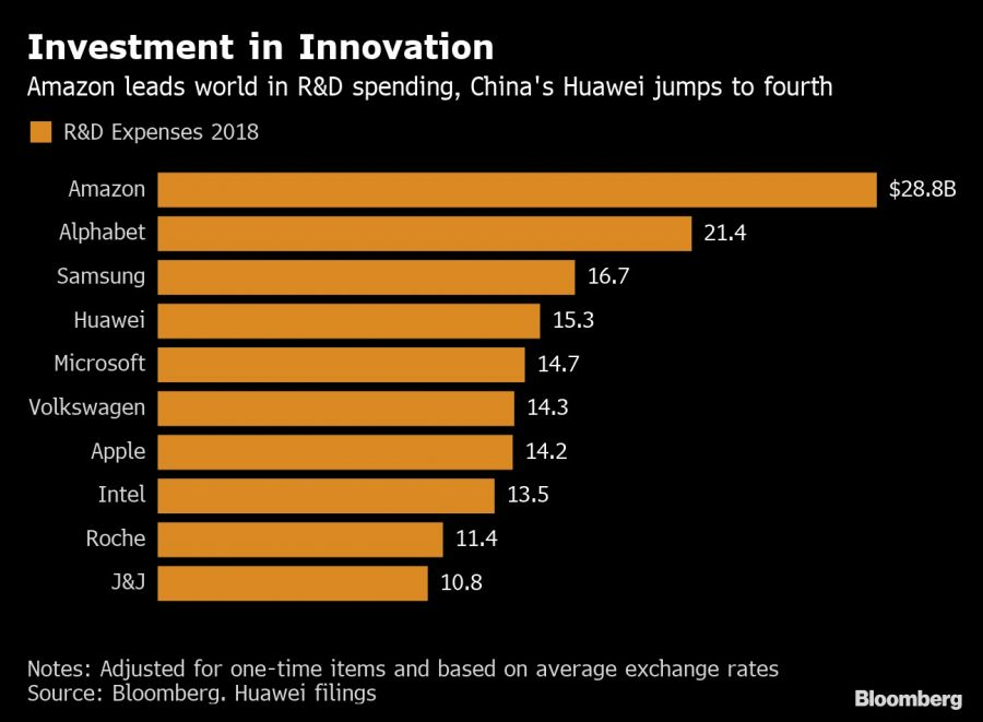 Investment in Innovation