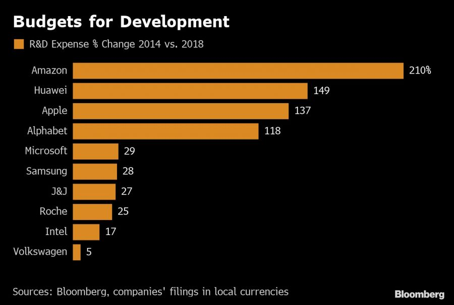 Budgets for Development