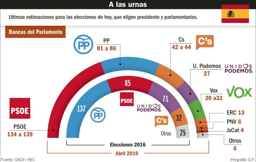 A las urnas en España.