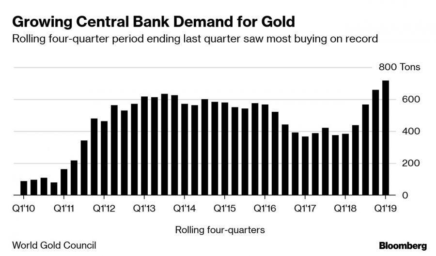 Growing Central Bank Demand for Gold