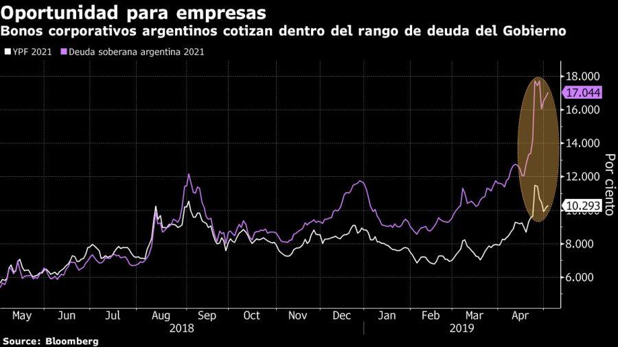 Bonos corporativos argentinos cotizan dentro del rango de deuda del Gobierno