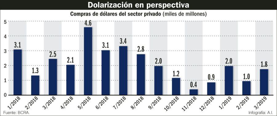 Dolarización en perspectiva.