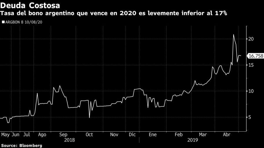 Tasa de bono argentino que vence en 2020