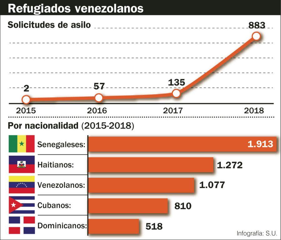 Refugiados venezolanos.