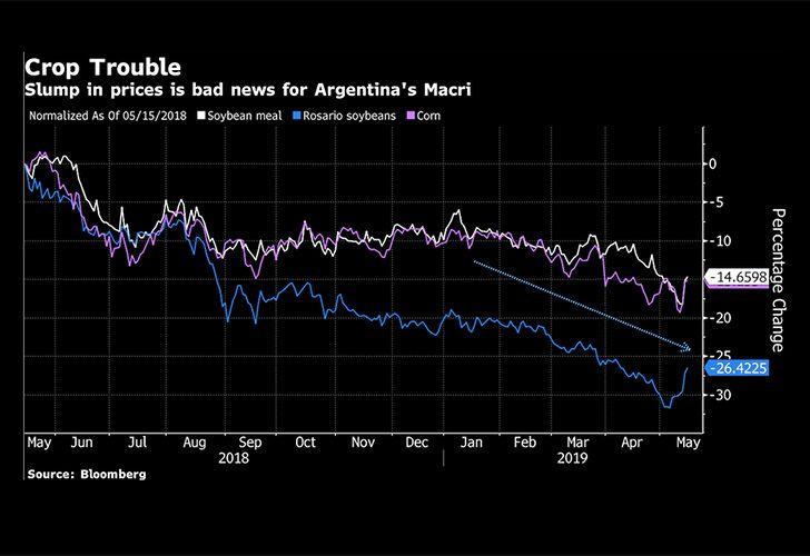 crops prices argentina