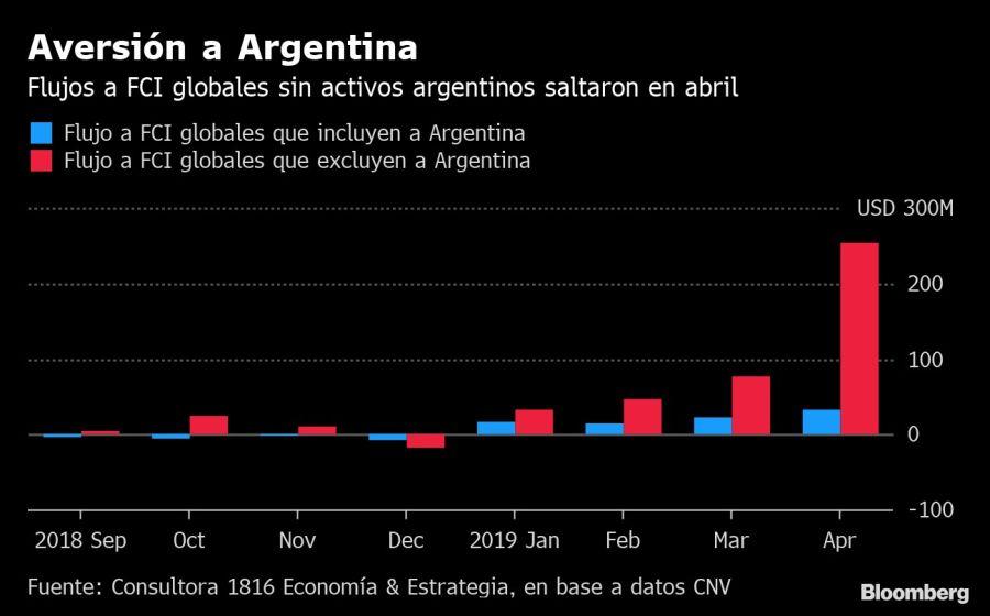 Los Fondos Comunes de Inversión que excluyen bonos argentinos crecen desde enero de 2019. Fuente: Bloomberg.