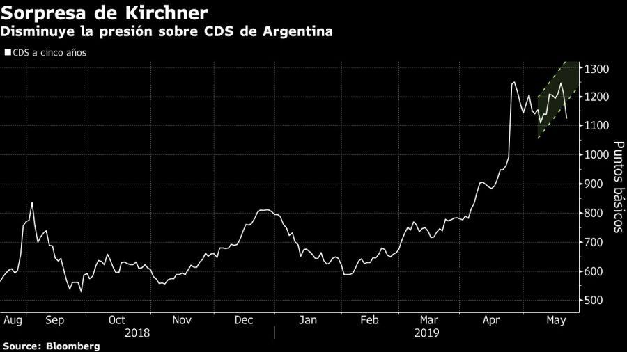 Disminuye la presión sobre un eventual default de Argentina. Fuente: Bloomberg.