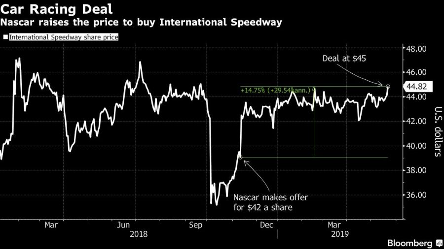 Nascar raises the price to buy International Speedway