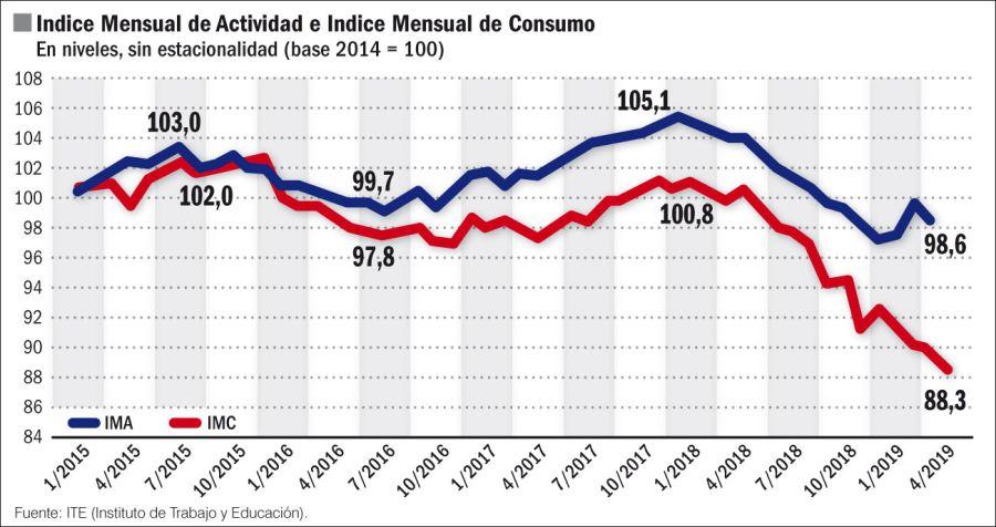 Indice mensual de actividad e índice mensual de consumo.