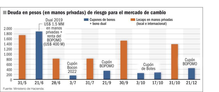 Deuda en pesos (en manos privadas) de riesgo para el mercado de cambios.