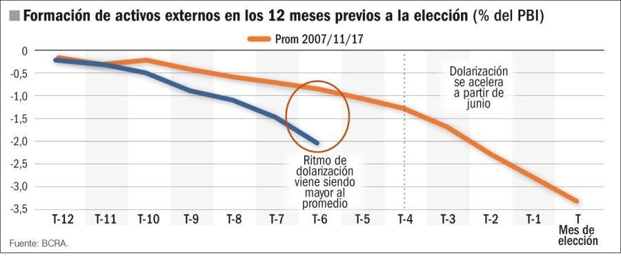 Formación de activos externos en los 12 meses previos a una elección.