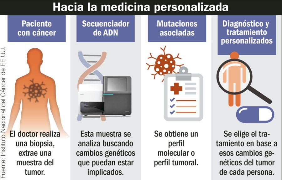 Hacia la medicina personalizada.