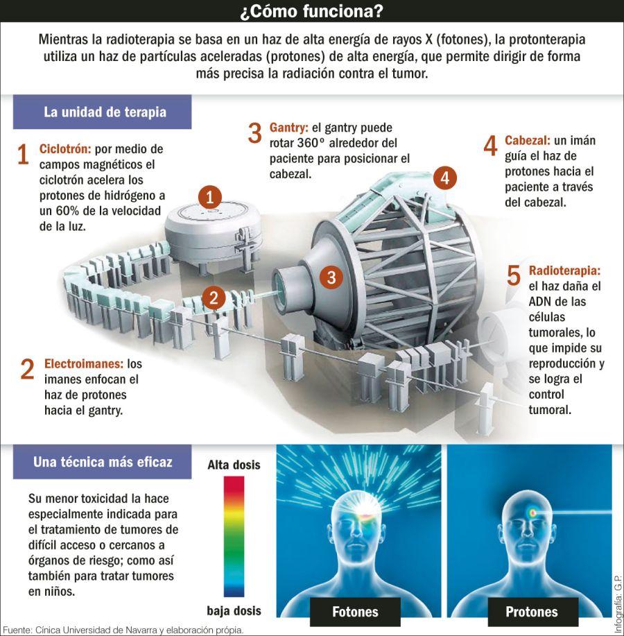 Noticias de la Comisión Nacional de Energia Atómica (CNEA) - Página 5 Como-funciona-la-nueva-terapia-con-protones-contra-el-cancer-720456