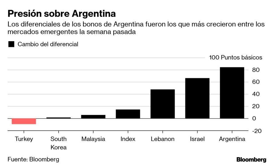 Presión sobre Argentina