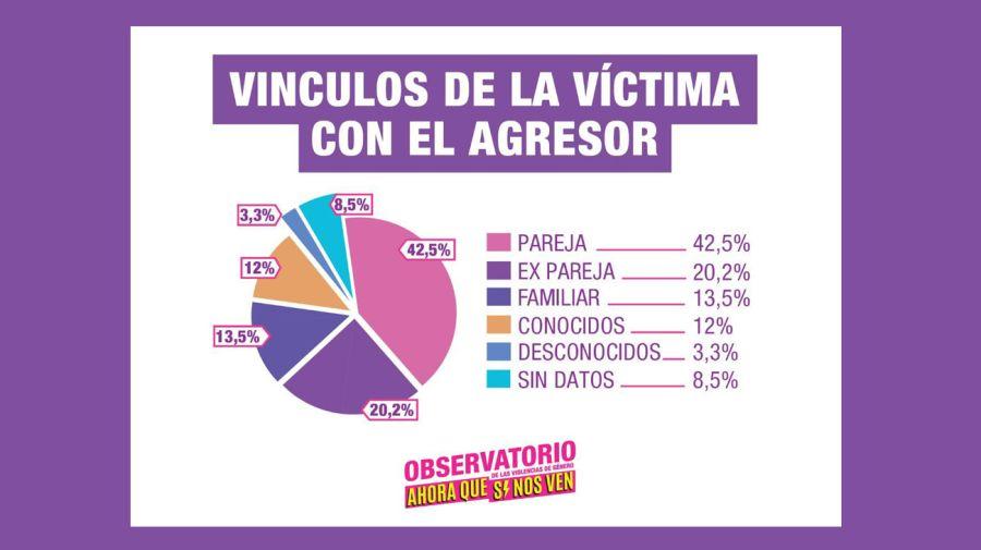graficos de femicidio 20190603