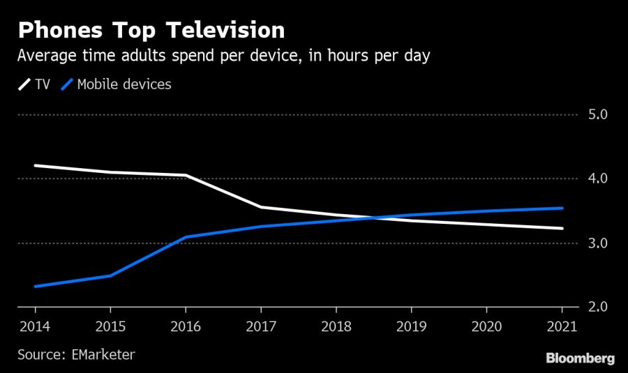 Phones Top Television