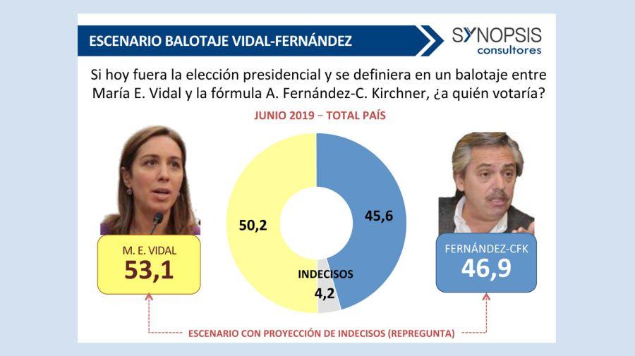 Encuestas presidenciales 20190605