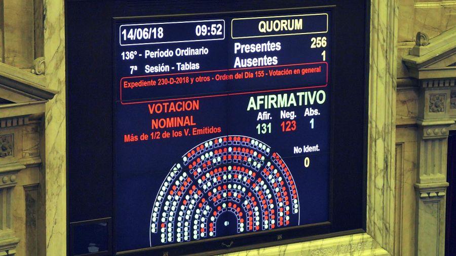 El resultado del voto en Diputados fue un hito en la lucha feminista en la Argentina.