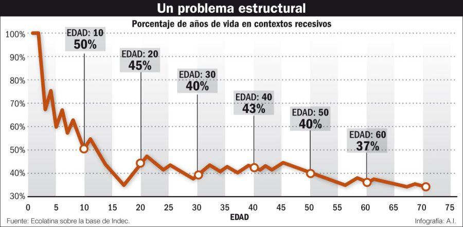 Un problema estructural.