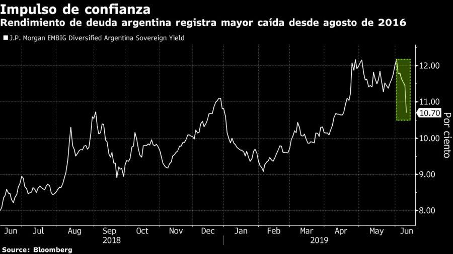 Rendimiento de deuda argentina