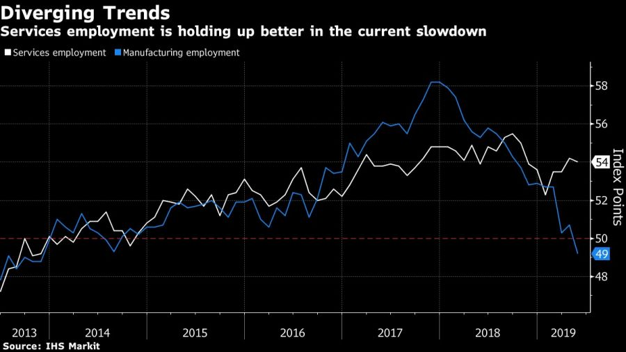 Services employment is holding up better in the current slowdown