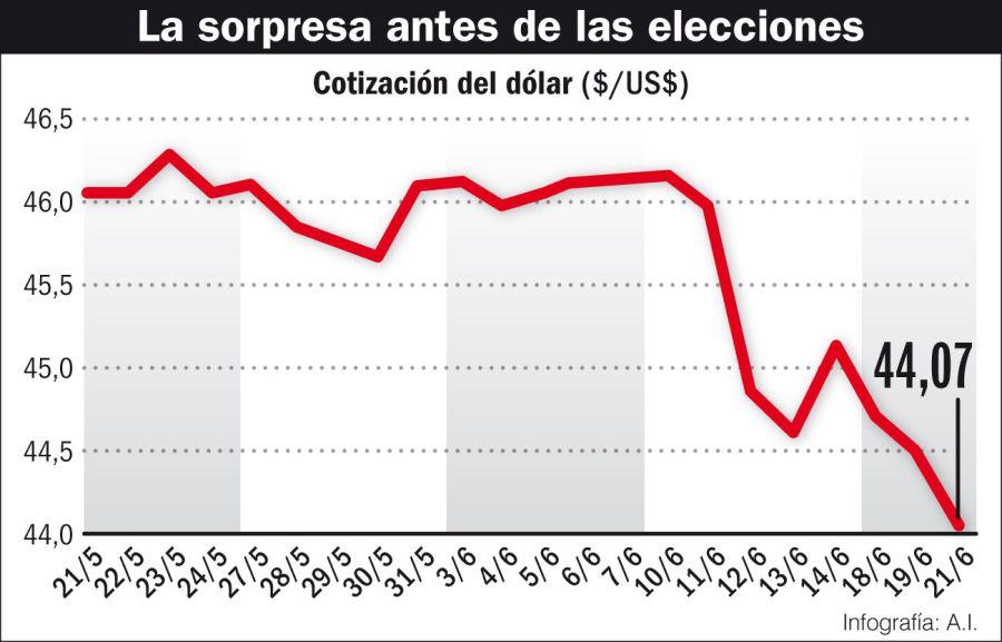 Un dato inesperado antes de las elecciones.
