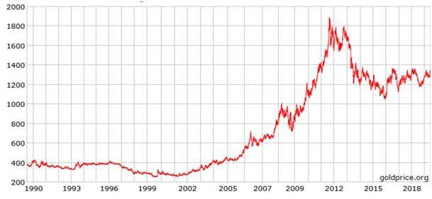 Gráfico columna bitcoin