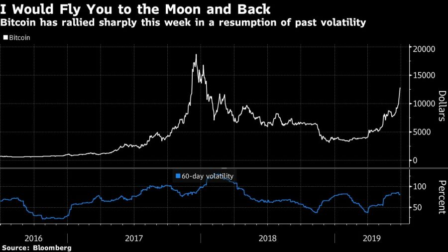 Bitcoin has rallied sharply this week in a resumption of past volatility