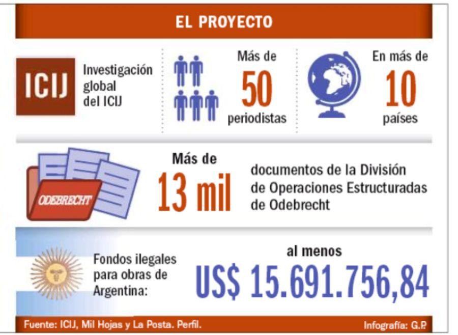 Odebrecht: El proyecto