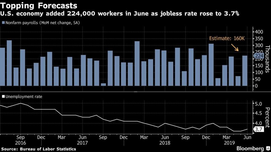 U.S. economy added 224,000 workers in June as jobless rate rose to 3.7%