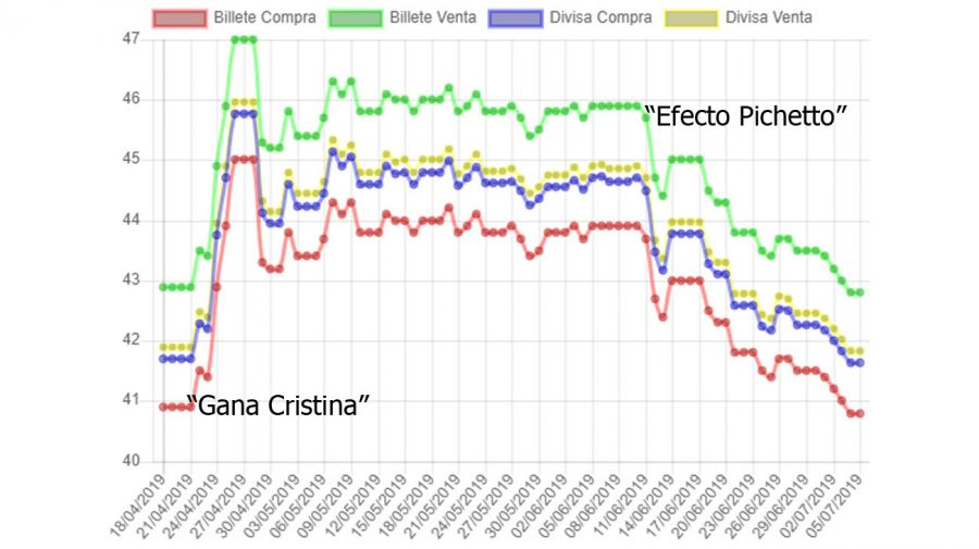 Gana Cristina Efecto Pichetto