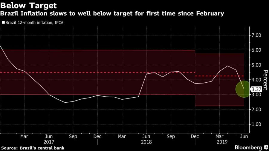 Brazil Inflation slows to well below target for first time since February