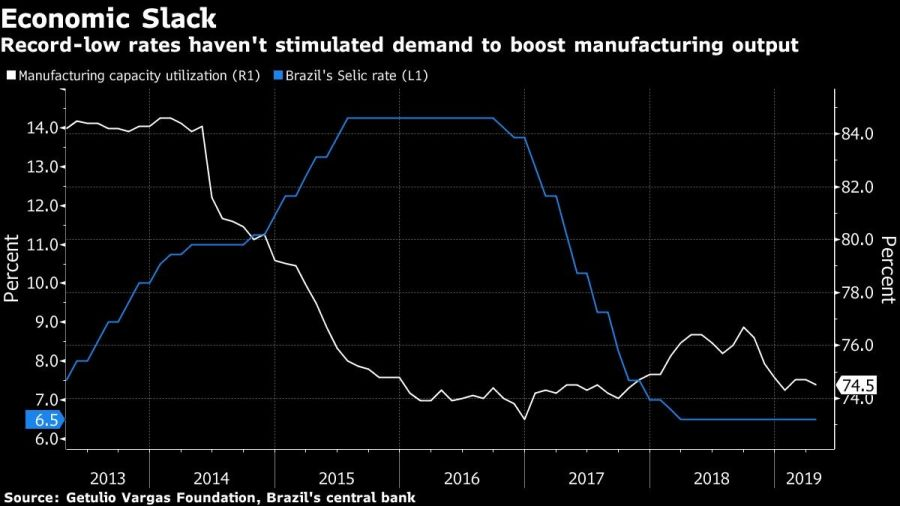 Record-low rates haven't stimulated demand to boost manufacturing output