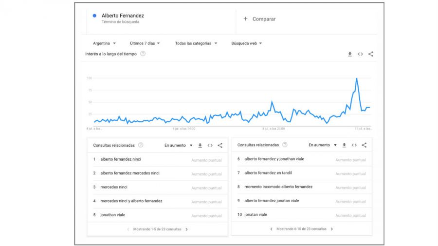 Alberto Fernández en Google