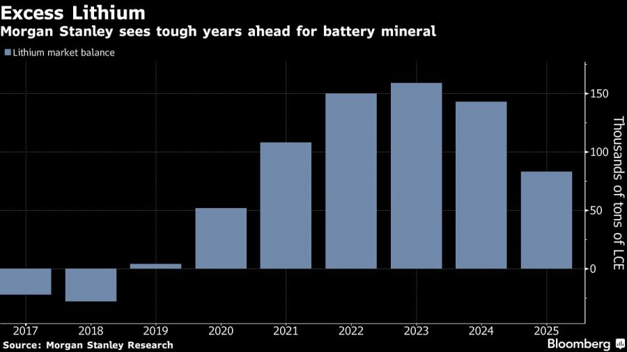 Morgan Stanley sees tough years ahead for battery mineral