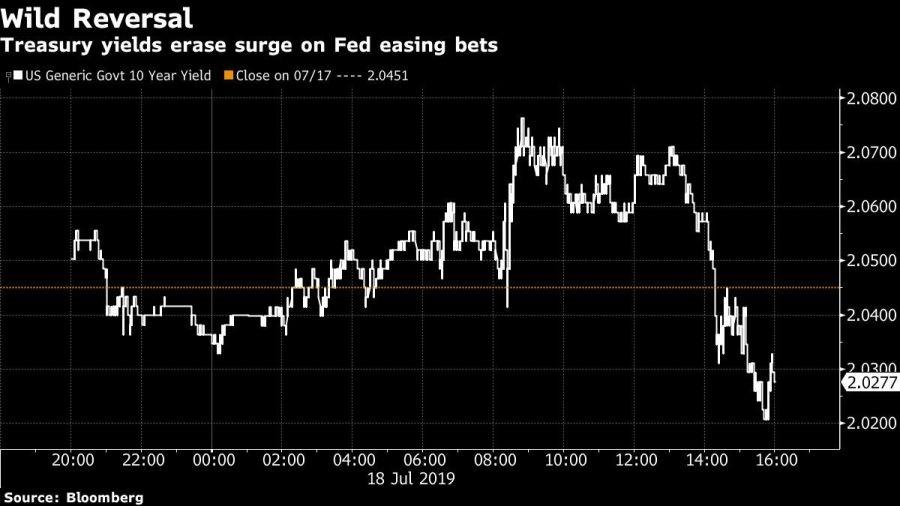 Treasury yields erase surge on Fed easing bets