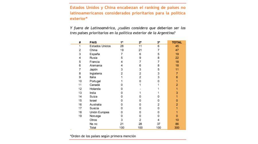 Encuesta Argentina Pulse Estados Unidos China