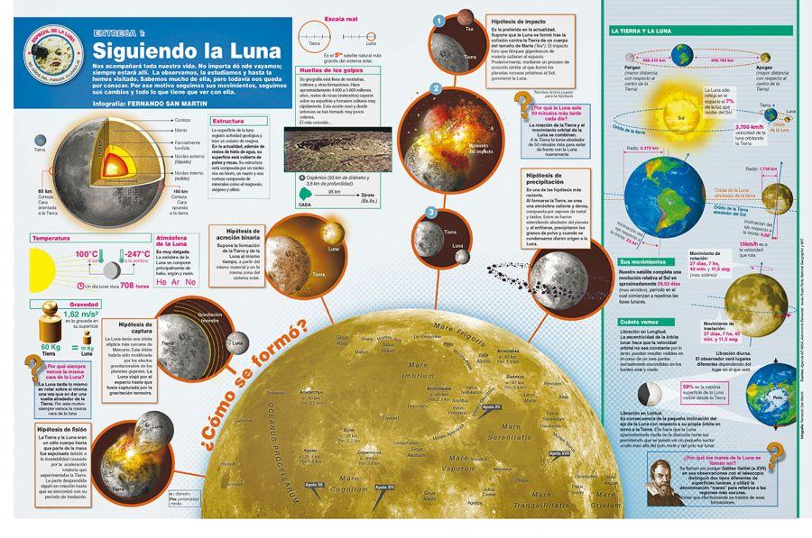 infografia infografia luna 1 20190720