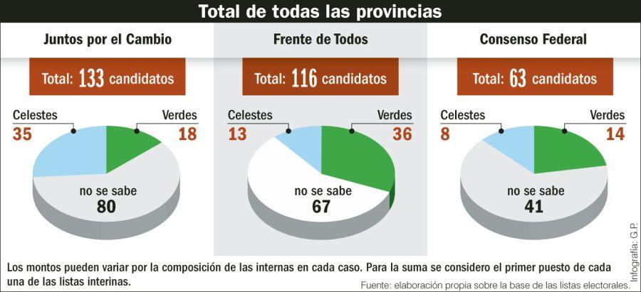 Total de todas las provincias.